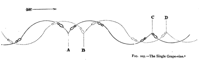 Diagram of the Simple Grapevine. A System of Figure-skating, H. E. Vandervell & H. Cox, 1880