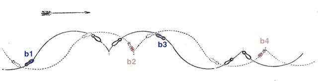 Balance moments b1, b2, b3 & b4 mapped onto the 1880 Grapevine diagram