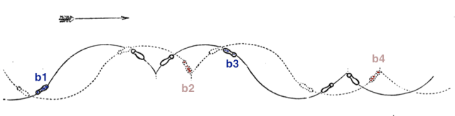 Balance moments b1, b2, b3 & b4 mapped onto the 1880 Grapevine diagram