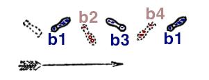 Footprints left at b1, b2, b3 and b4
