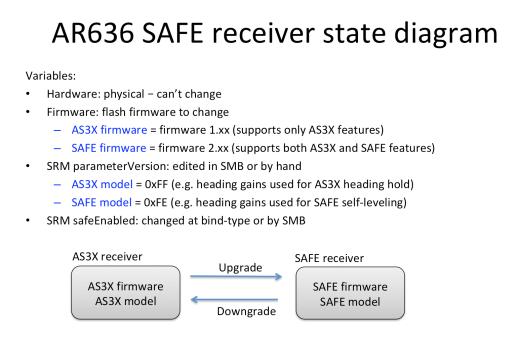 AR636 SAFE Receiver State Diagram