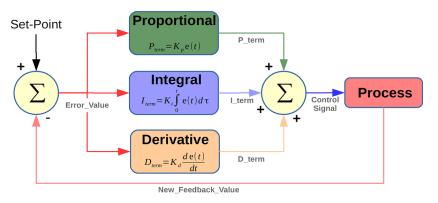 PID Controller Diagram
