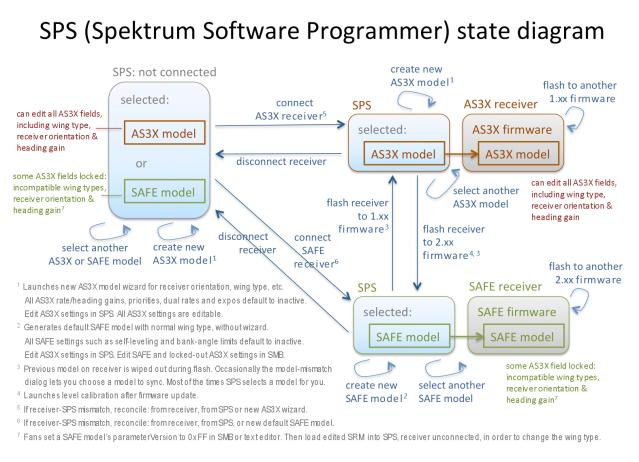 SPS Spektrum Software Programmer State Diagram